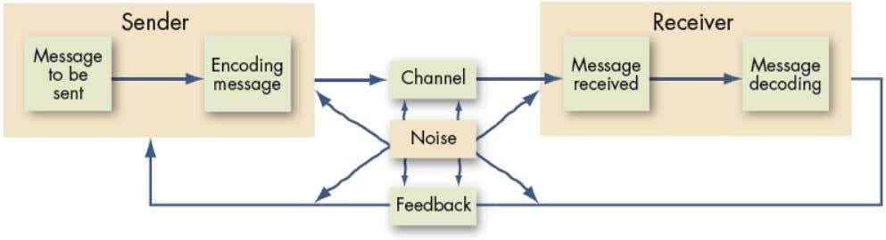 The Communication Process Model Communication Process The steps between a source and a receiver that result