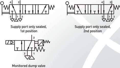 Supply port only sealed, 1st position Supply port only sealed, 2nd position Monitored dump valve