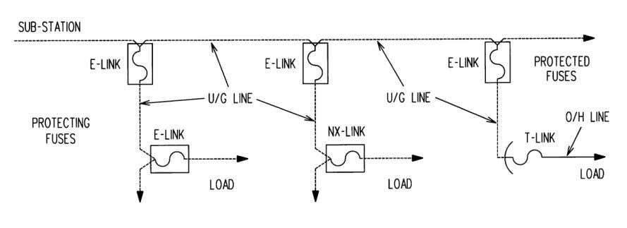 10 TABLE 2: LATERAL FUSING OFF OF FUSED UNDERGROUND LATERALS PROTECTING   PROTECTED FUSE (E-LINK)