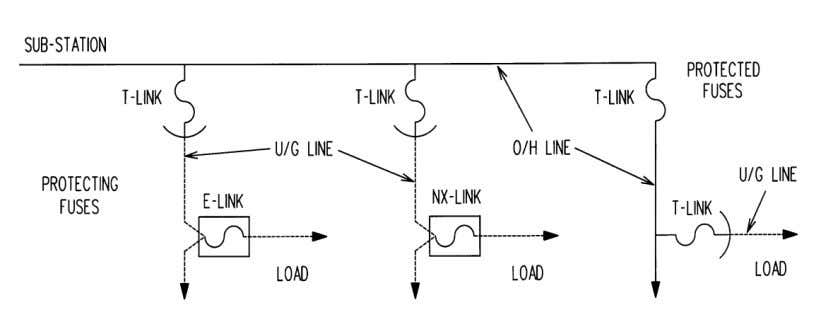TABLE 1: LATERAL FUSING OFF OF FUSED OVERHEAD LATERALS PROTECTING   PROTECTED FUSE (T-LINK)   FUSE
