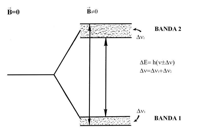 "Fig.1.10: schema energetico ""a bande"". In conseguenza di ciò anche la frequenza di risonanza assume"
