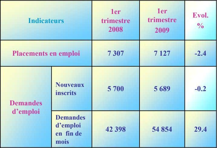 1er 1er Evol. Indicateurs trimestre trimestre % 2008 2009 Placements en emploi 7 307 7