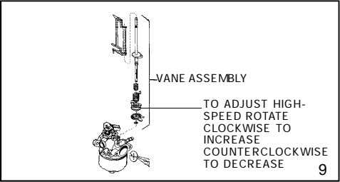 VANE ASSEMBLY TO ADJUST HIGH- SPEED ROTATE CLOCKWISE TO INCREASE COUNTERCLOCKWISE TO DECREASE 9