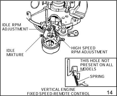 IDLE RPM ADJUSTMENT HIGH SPEED IDLE RPM ADJUSTMENT MIXTURE THIS HOLE NOT PRESENT ON ALL