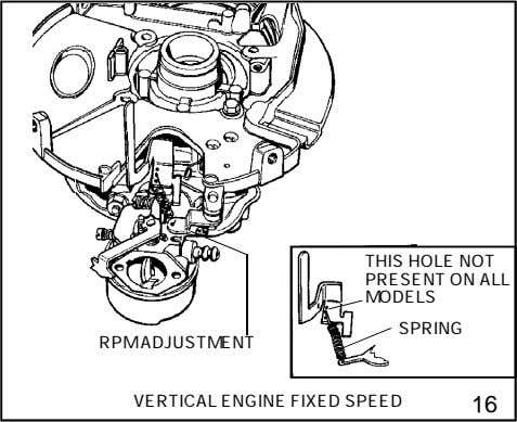 THIS HOLE NOT PRESENT ON ALL MODELS SPRING RPM ADJUSTMENT VERTICAL ENGINE FIXED SPEED 16