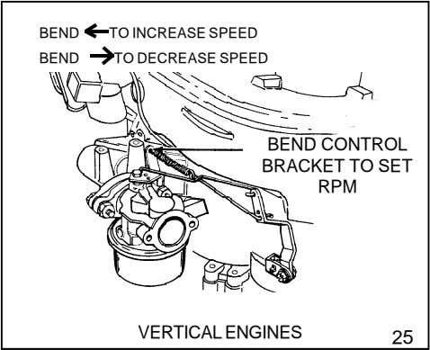BEND TO INCREASE SPEED BEND TO DECREASE SPEED BEND CONTROL BRACKET TO SET RPM VERTICAL