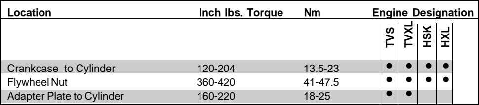 Location Inch lbs. Torque Nm Engine Designation • • • • Crankcase to Cylinder 120-204
