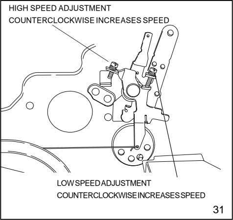 HIGH SPEED ADJUSTMENT COUNTERCLOCKWISE INCREASES SPEED LOWSPEEDADJUSTMENT COUNTERCLOCKWISEINCREASESSPEED 31