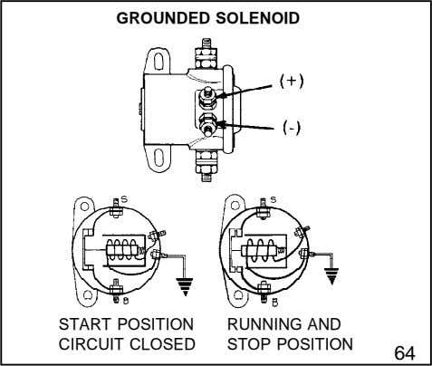 GROUNDED SOLENOID START POSITION RUNNING AND CIRCUIT CLOSED STOP POSITION 64