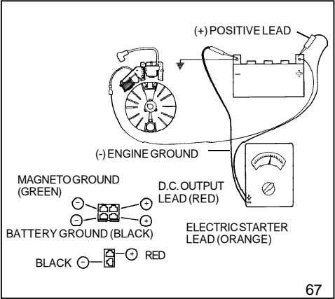 (+) POSITIVE LEAD (-) ENGINE GROUND MAGNETOGROUND D.C.OUTPUT (GREEN) LEAD (RED) ELECTRICSTARTER BATTERY GROUND