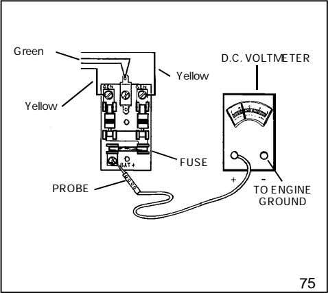 Green D.C. VOLTMETER Yellow Yellow FUSE + - PROBE TO ENGINE GROUND 75
