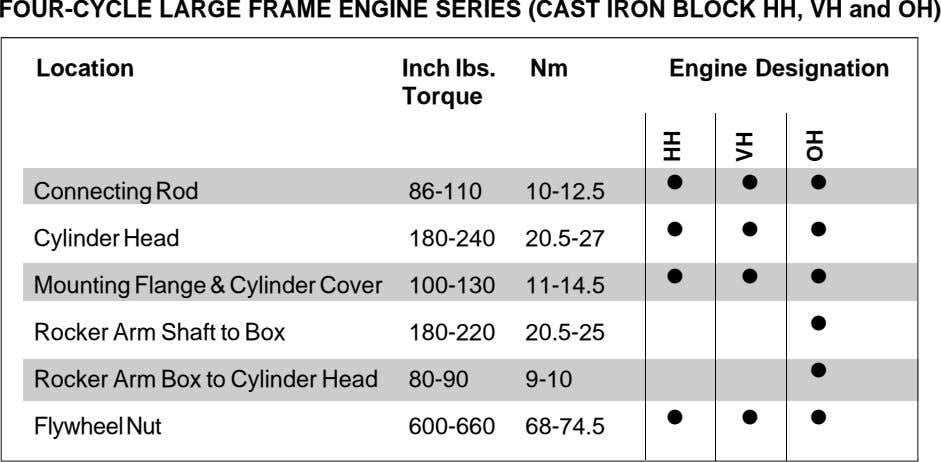 FOUR-CYCLE LARGE FRAME ENGINE SERIES (CAST IRON BLOCK HH, VH and OH) Location Inch lbs.
