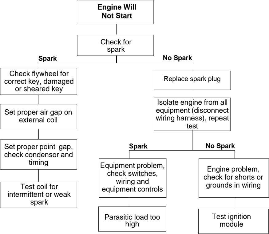 Engine Will Not Start Check for spark Spark No Spark Check flywheel for correct key,