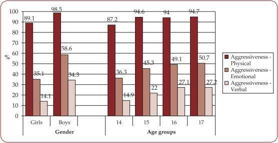 (n=5926) involved in violence as victims, and aggressors. FIGURE 2. Types of bullying according to gender,