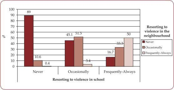FIGURE 2. Types of bullying according to gender, and age. FIGURE 3. The frequency of resorting