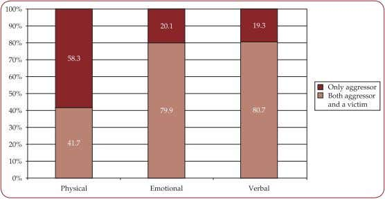 of victimhood associated significantly with age, and gender. FIGURE 5. Aggressiveness and victimhood grouped according