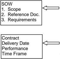 SOW 1. Scope 2. Reference Doc. 3. Requirements Contract Delivery Date Performance Time Frame
