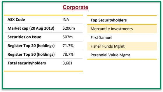 Corporate ASX Code INA Top Securityholders Market cap (20 Aug 2013) $200m Mercantile Investments Securities