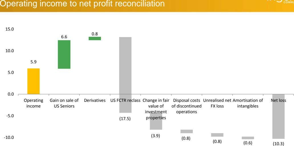 Operating income to net profit reconciliation 15.0 0.8 6.6 10.0 5.9 5.0 0.0 Operating Gain