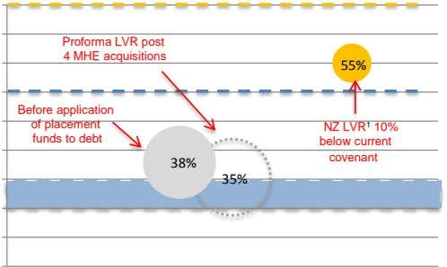 Proforma LVR post 4 MHE acquisitions 55% Before application of placement funds to debt NZ