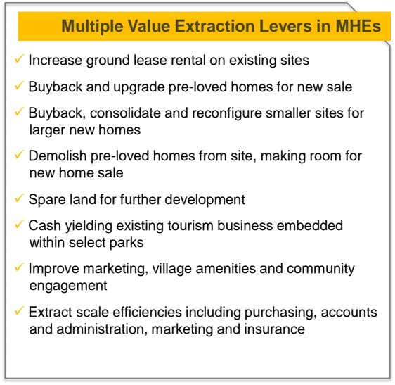 Multiple Value Extraction Levers in MHEs  Increase ground lease rental on existing sites 