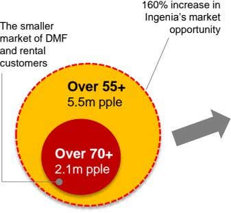 The smaller market of DMF and rental customers 160% increase in Ingenia's market opportunity Over