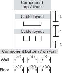 Component top / front Cable layout Cable layout Component bottom / on wall ≥0 ≥0