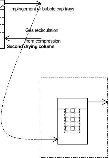 Impingement or bubble cap trays Gas recirculation from compression Second drying column