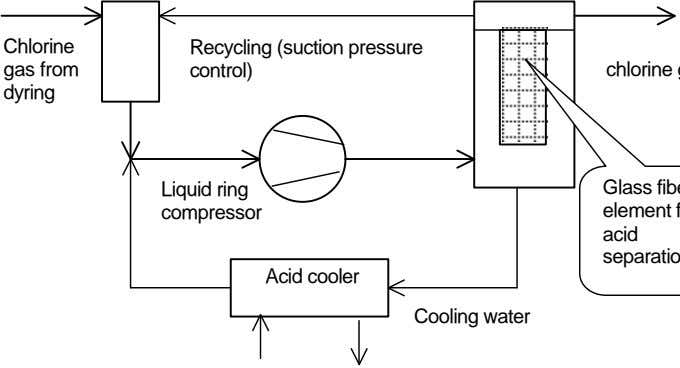 Chlorine gas from Recycling (suction pressure control) dyring Liquid ring compressor acid Acid cooler Cooling