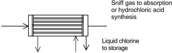 Sniff gas to absorption or hydrochloric acid synthesis Liquid chlorine to storage