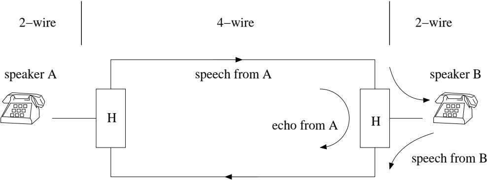 2−wire 4−wire 2−wire speaker A speech from A speaker B H H echo from A