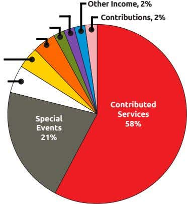 Other Income, 2% Contributions, 2% Contributed Services Special 58% Events 21%