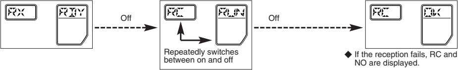 Off Off Repeatedly switches between on and off j If the reception fails, RC and