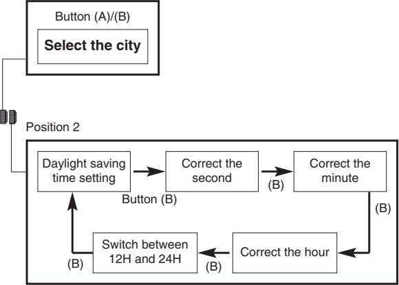 Button (A)/(B) Select the city Position 2 Daylight saving Correct the Correct the time setting