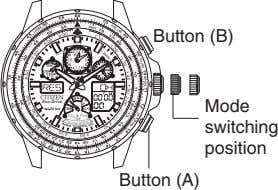 Button (B) Mode switching position Button (A)