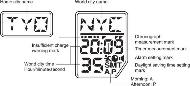 Home city name World city name Chronograph measurement mark Insufficient charge Timer measurement mark warning