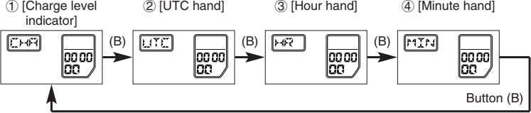 1 [Charge level indicator] 2 [UTC hand] 3 [Hour hand] 4 [Minute hand] (B) (B)