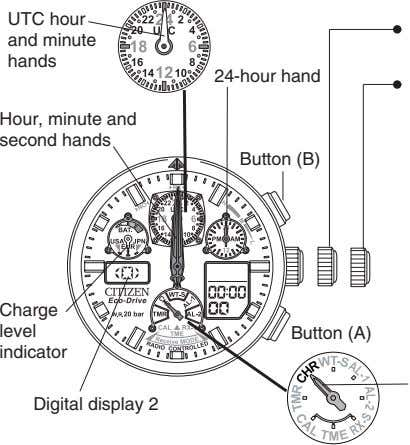 UTC hour and minute hands 24-hour hand Hour, minute and second hands Button (B) Charge