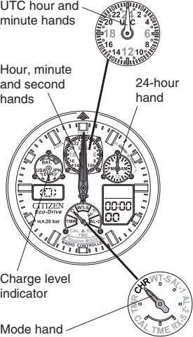 UTC hour and minute hands Hour, minute and second 24-hour hands hand Charge level indicator
