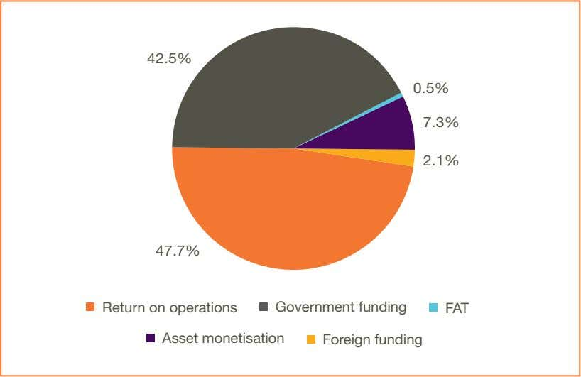 42.5% 0.5% 7.3% 2.1% 47.7% Return on operations Government funding FAT Asset monetisation Foreign funding