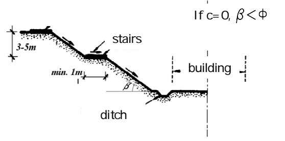 If c=0, b<F stairs building ditch