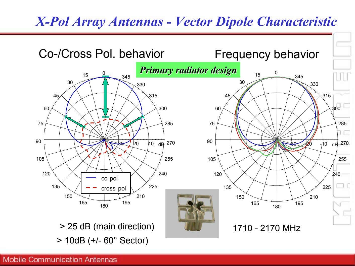 X-Pol Array Antennas - Vector Dipole Characteristic Co-/Cross Pol. behavior Frequency behavior 0 Primary Primary