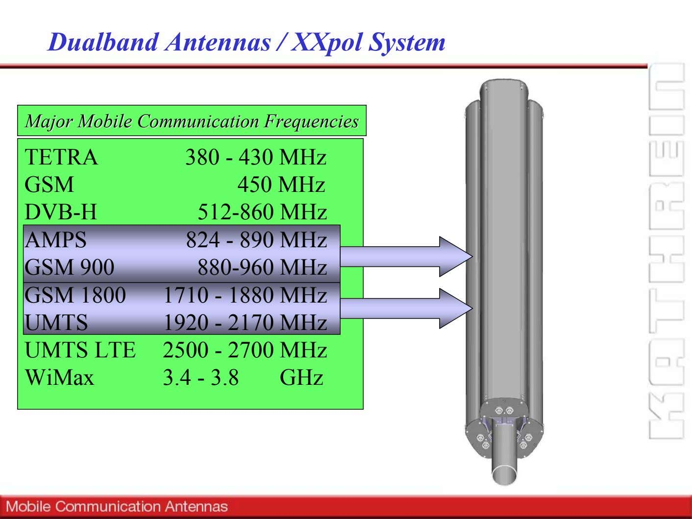 Dualband Antennas / XXpol System MajorMajor MobileMobile CommunicationCommunication FrequenciesFrequencies TETRA GSM