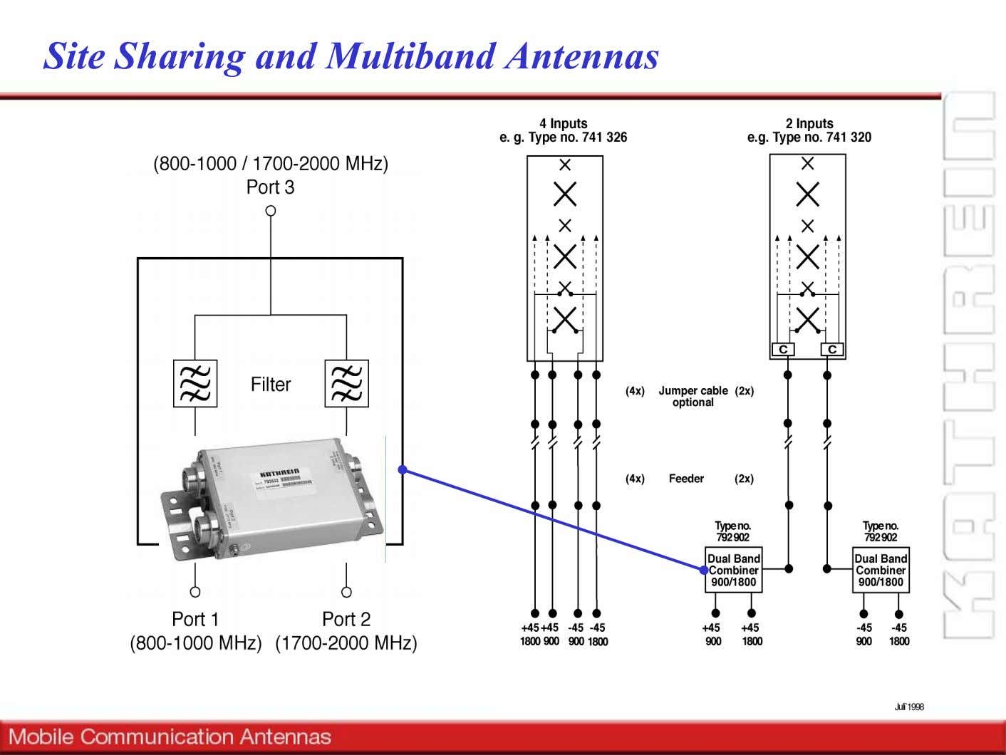 Site Sharing and Multiband Antennas