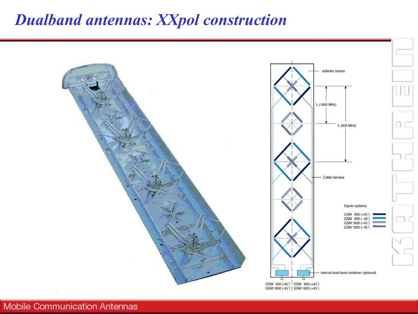 Dualband antennas: XXpol construction