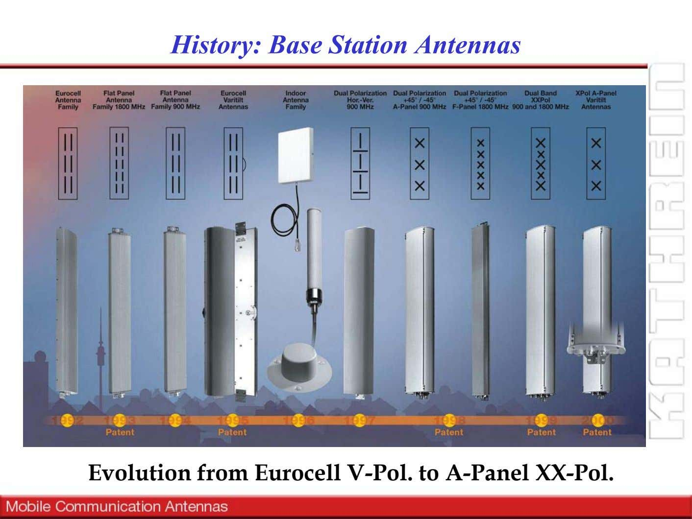 History: Base Station Antennas Evolution from Eurocell V-Pol. to A-Panel XX-Pol.