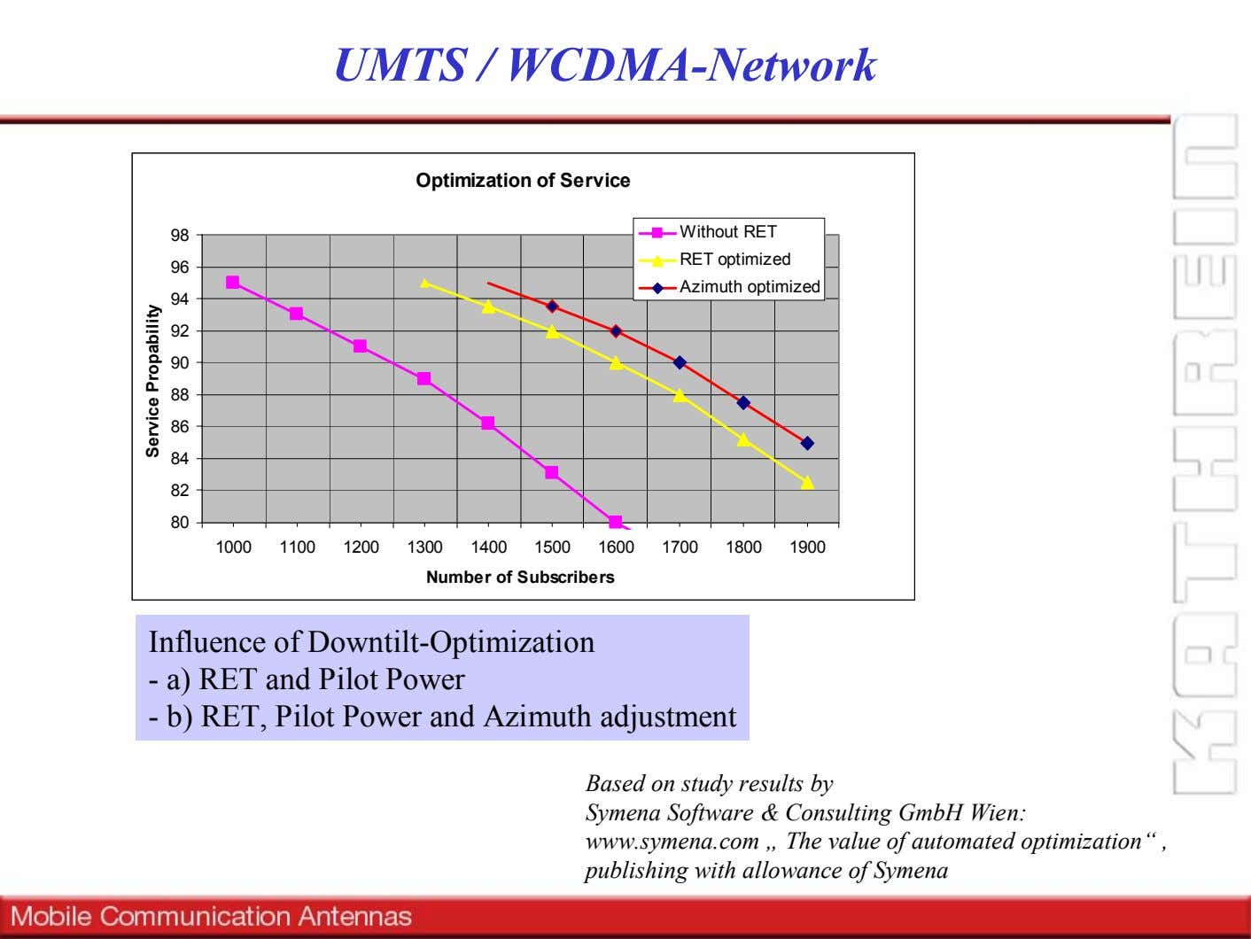 UMTS / WCDMA-Network Optimization of Service 98 Without RET RET optimized 96 Azimuth optimized 94