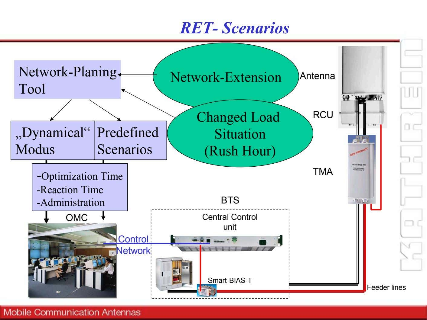 "RET- Scenarios Network-Planing Network-Extension Antenna Tool ""Dynamical"" Predefined Modus Scenarios Changed"