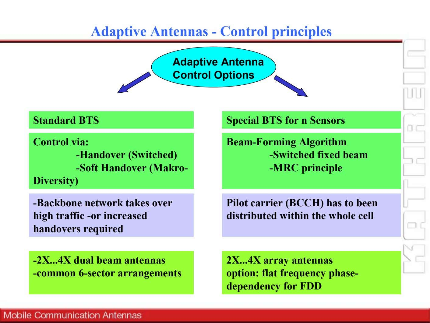 Adaptive Antennas - Control principles Adaptive Antenna Control Options Standard BTS Special BTS for n