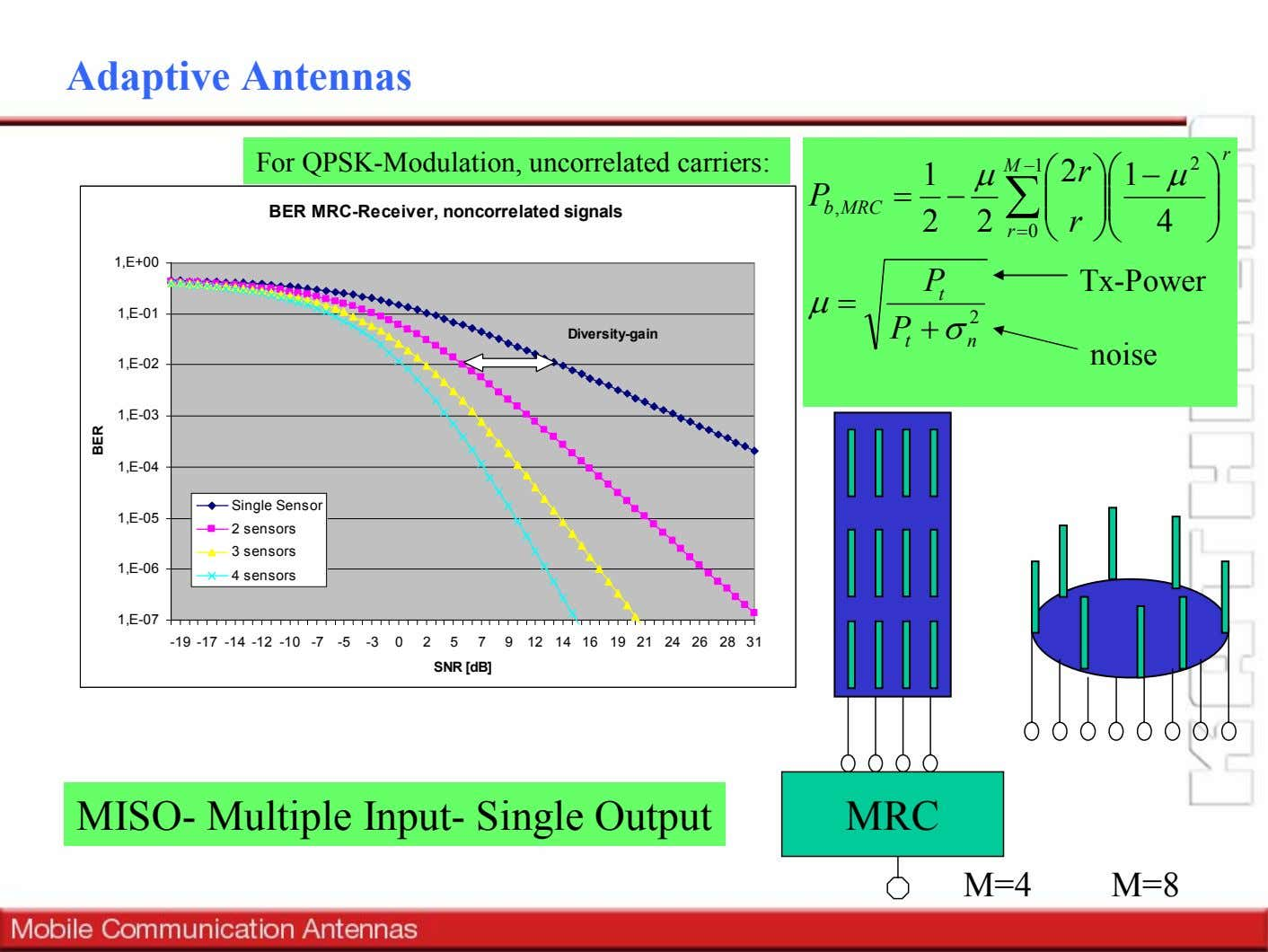 Adaptive Antennas r For QPSK-Modulation, uncorrelated carriers: M − 1 2 1 µ  2